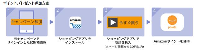 Amazonアプリ200ポイントプレゼントキャンペーン 参加手順