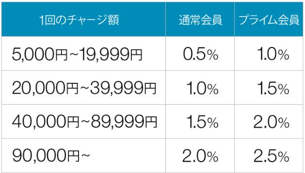 Amazonギフト券チャージ ポイント付与率